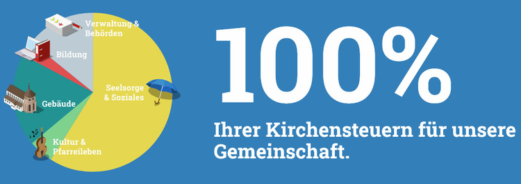 Logo Kirchensteuern-sei-dank